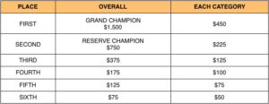 Prize Money for BBQ competition teams at Smokin Q Calgary Alberta